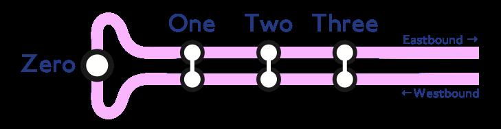 Bidirectional Number Line heading east: Zero, One, Two, Three