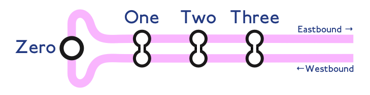 Bidirectional Number Line heading east: Zero, One, Two, Three
