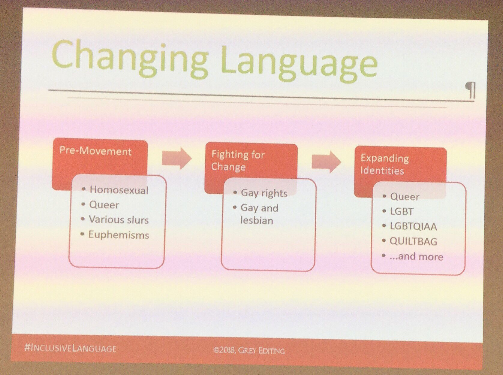 Powerpoint slide: changing language (pre-movement, through fighting for change, to expanding identities)